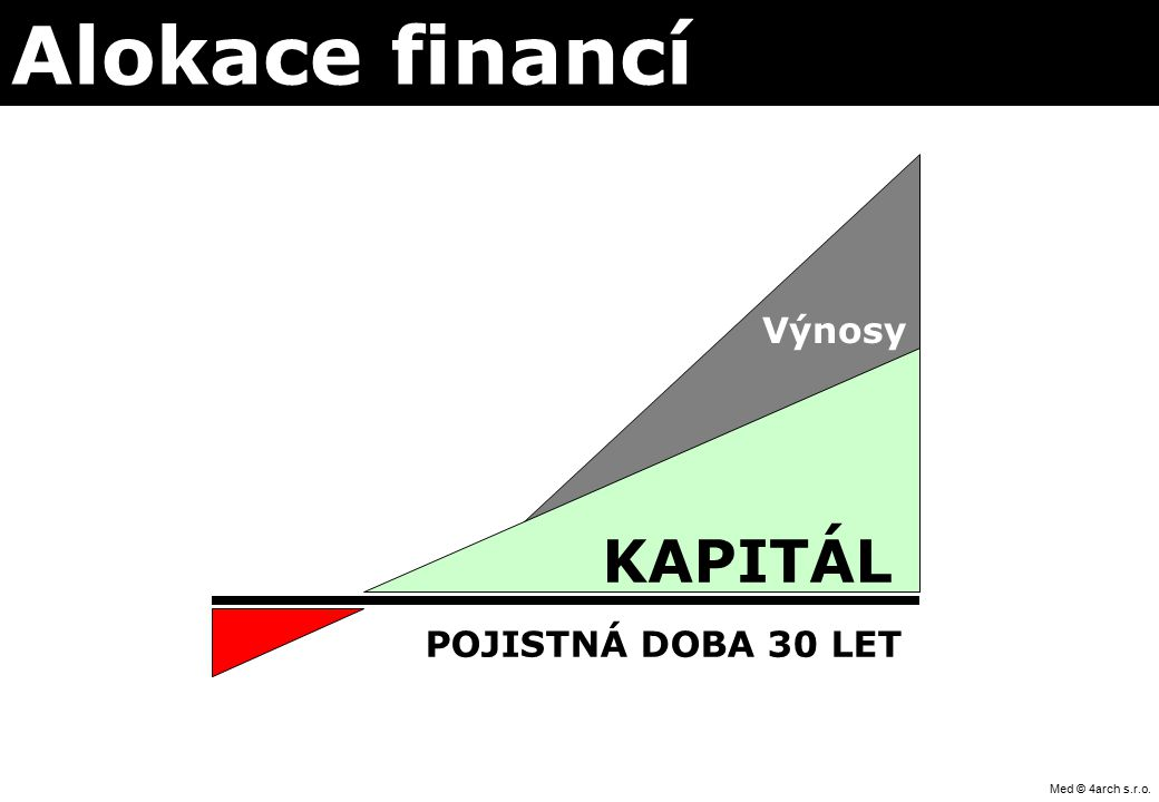 Med © 4arch s.r.o. Alokace financí POJISTNÁ DOBA 30 LET KAPITÁL Výnosy
