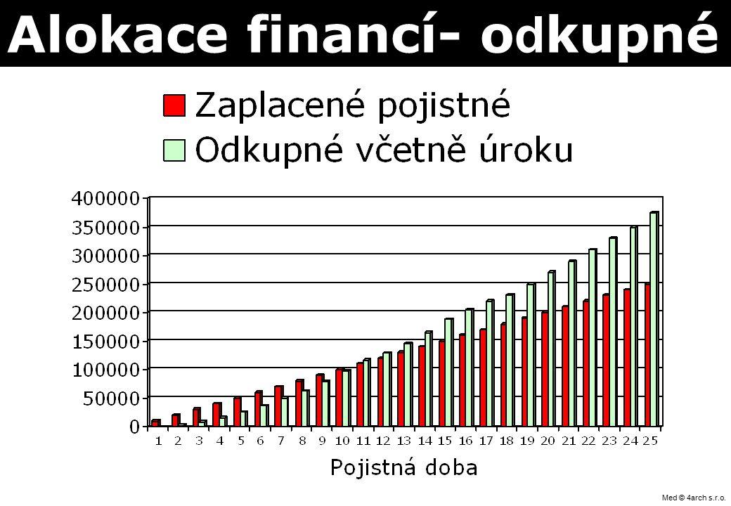 Med © 4arch s.r.o. Princip zajištění GE Insurance Solution