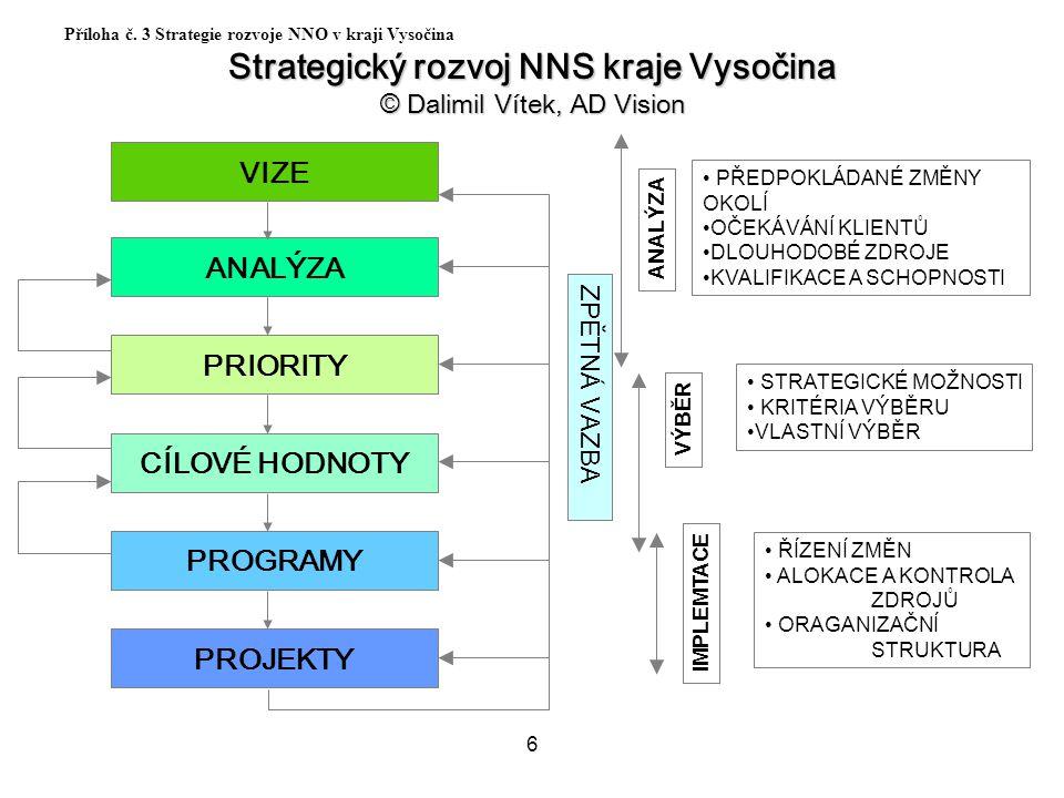 6 Příloha č. 3 Strategie rozvoje NNO v kraji Vysočina Strategický rozvoj NNS kraje Vysočina © Dalimil Vítek, AD Vision PRIORITY CÍLOVÉ HODNOTY PROGRAM