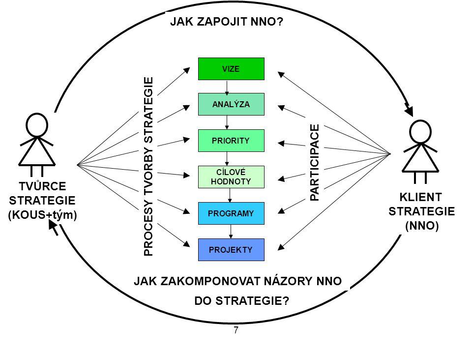7 PRIORITY CÍLOVÉ HODNOTY PROGRAMY PROJEKTY VIZE ANALÝZA TVŮRCE STRATEGIE (KOUS+tým) KLIENT STRATEGIE (NNO) PROCESY TVORBY STRATEGIE PARTICIPACE JAK Z