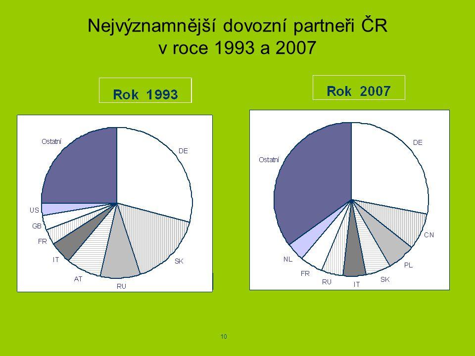 Nejvýznamnější dovozní partneři ČR v roce 1993 a 2007 10