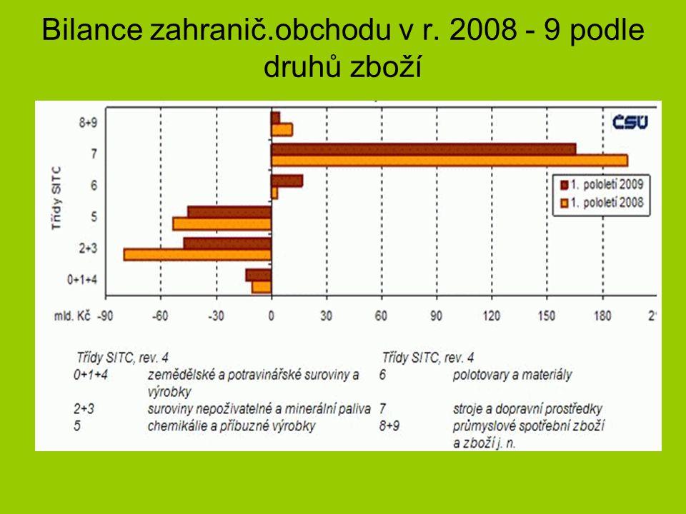 Bilance zahranič.obchodu v r. 2008 - 9 podle druhů zboží