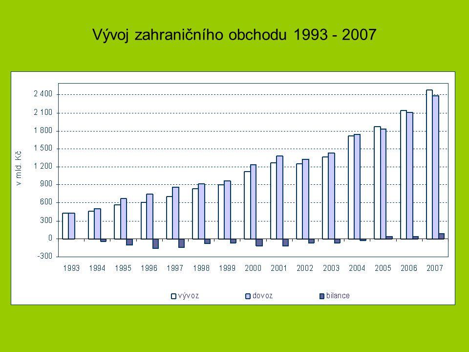 Vývoj zahraničního obchodu 1993 - 2007