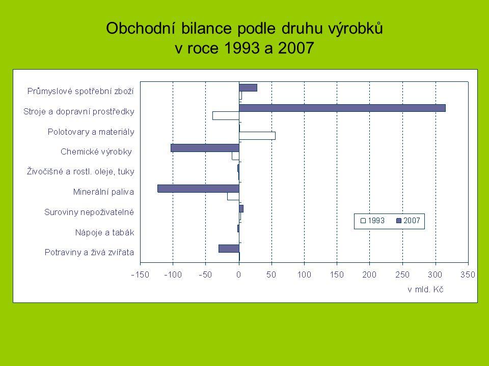 Obchodní bilance podle druhu výrobků v roce 1993 a 2007