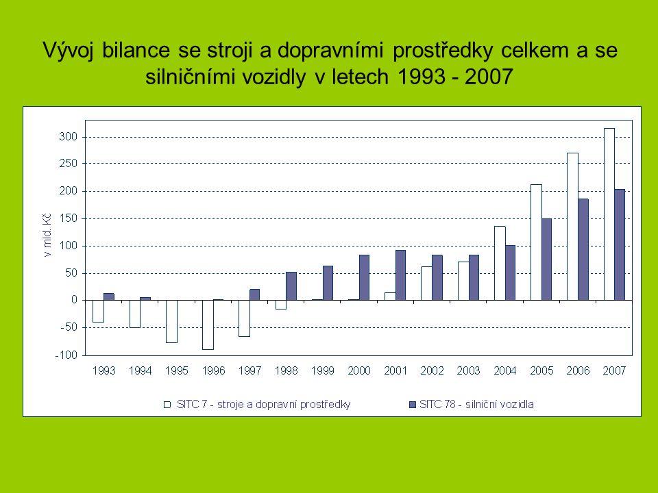 Nejvýznamnější vývozní partneři ČR v roce 1993 a 2007 9
