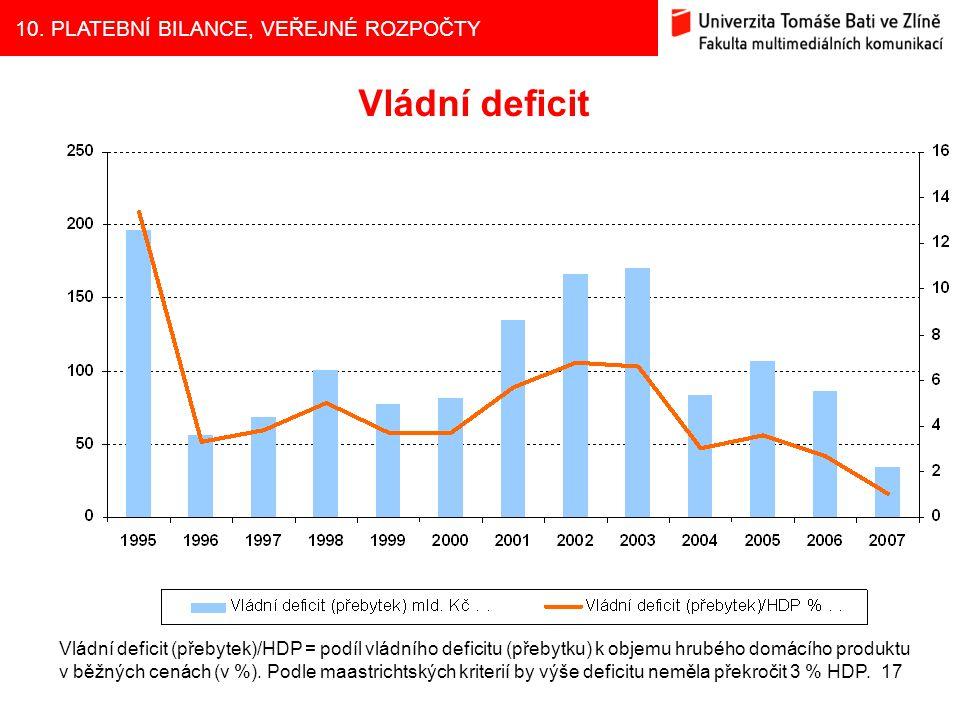 10. PLATEBNÍ BILANCE, VEŘEJNÉ ROZPOČTY 17 Vládní deficit Vládní deficit (přebytek)/HDP = podíl vládního deficitu (přebytku) k objemu hrubého domácího
