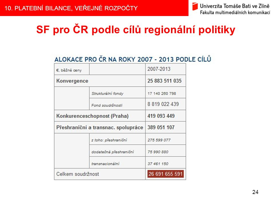 10. PLATEBNÍ BILANCE, VEŘEJNÉ ROZPOČTY 24 SF pro ČR podle cílů regionální politiky