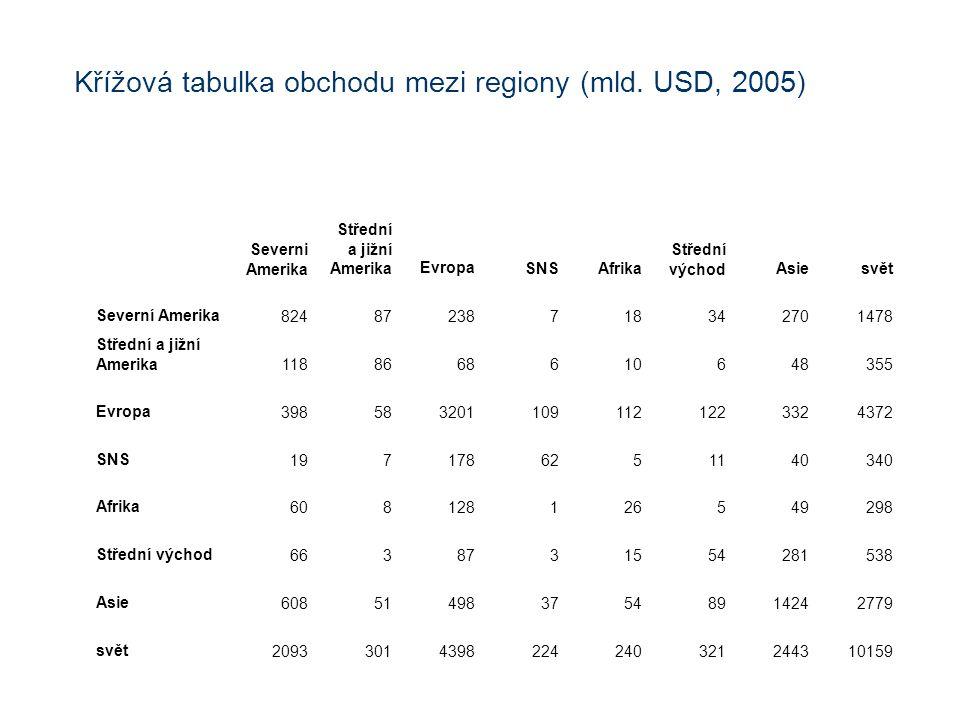 Křížová tabulka obchodu mezi regiony (mld. USD, 2005) Severni Amerika Střední a jižní AmerikaEvropaSNSAfrika Střední východAsiesvět Severní Amerika824