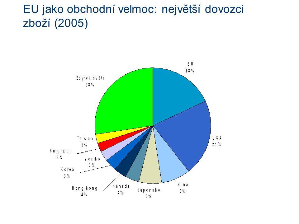 EU jako obchodní velmoc: největší dovozci zboží (2005)