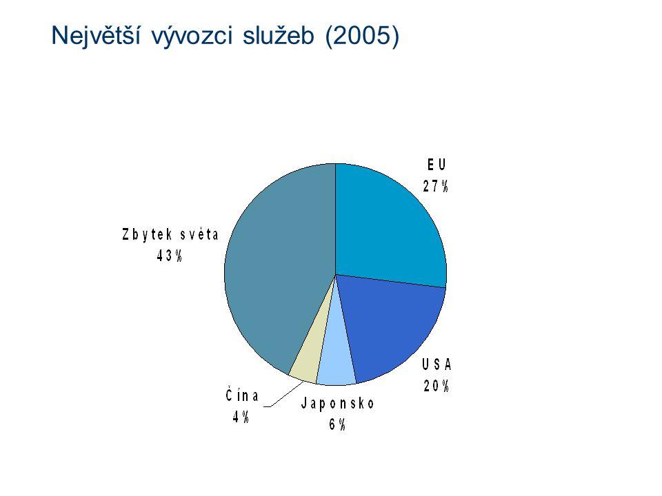 Největší vývozci služeb (2005)