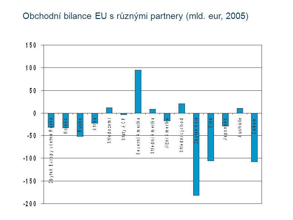 Obchodní bilance EU s různými partnery (mld. eur, 2005)