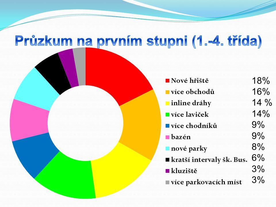 Problémová místa s návrhy na řešení První mapování s dotazníkovím šetřením bylo provedeno Masarykovou základní školou Újezd nad Lesy v roce 2010 - ve škole je zapsáno 845 žáků 1.