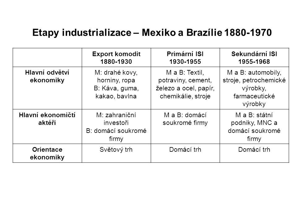 Etapy industrializace – Mexiko a Brazílie 1880-1970 Export komodit 1880-1930 Primární ISI 1930-1955 Sekundární ISI 1955-1968 Hlavní odvětví ekonomiky M: drahé kovy, horniny, ropa B: Káva, guma, kakao, bavlna M a B: Textil, potraviny, cement, železo a ocel, papír, chemikálie, stroje M a B: automobily, stroje, petrochemické výrobky, farmaceutické výrobky Hlavní ekonomičtí aktéři M: zahraniční investoři B: domácí soukromé firmy M a B: domácí soukromé firmy M a B: státní podniky, MNC a domácí soukromé firmy Orientace ekonomiky Světový trhDomácí trh