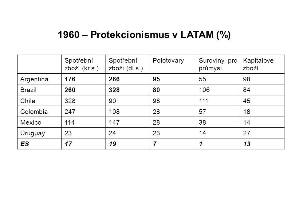 1960 – Protekcionismus v LATAM (%) Spotřební zboží (kr.s.) Spotřební zboží (dl.s.) PolotovarySuroviny pro průmysl Kapitálové zboží Argentina176266955598 Brazil2603288010684 Chile328909811145 Colombia247108285718 Mexico114147283814 Uruguay2324231427 ES17197113