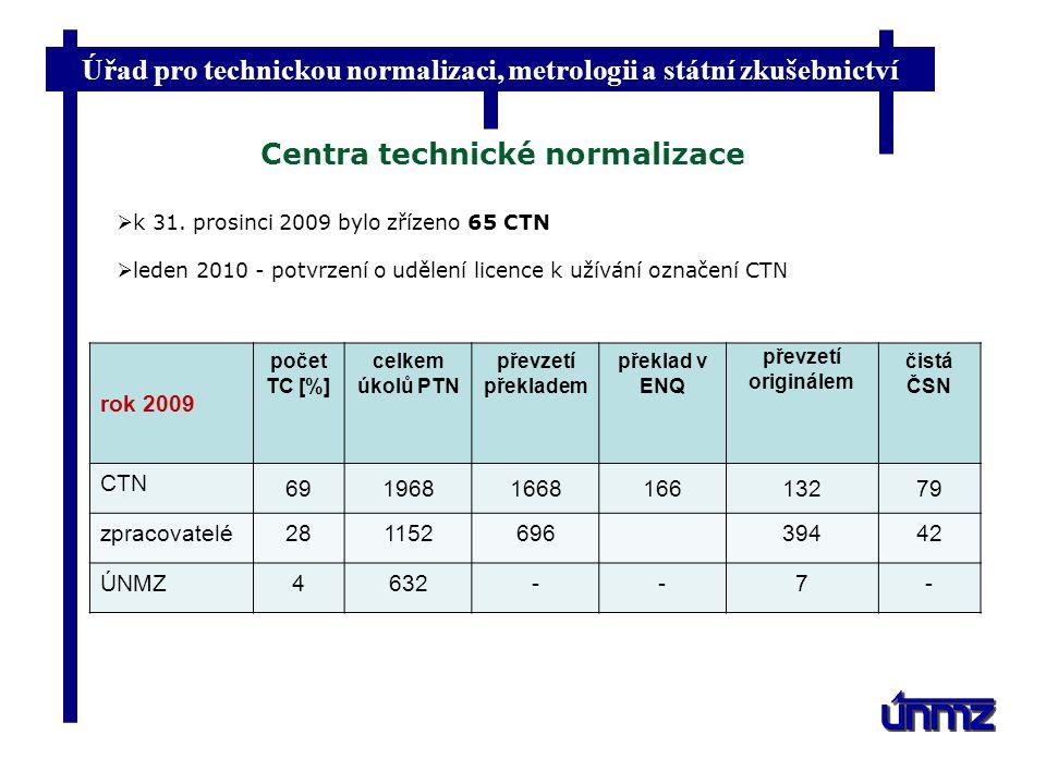 Úřad pro technickou normalizaci, metrologii a státní zkušebnictví Centra technické normalizace rok 2009 počet TC [%] celkem úkolů PTN převzetí překlad