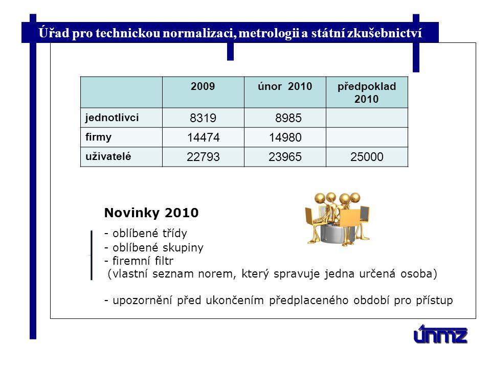 Úřad pro technickou normalizaci, metrologii a státní zkušebnictví Novinky 2010 - oblíbené třídy - oblíbené skupiny - firemní filtr (vlastní seznam nor
