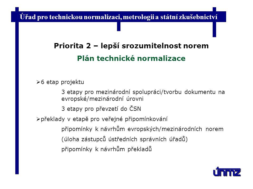 Úřad pro technickou normalizaci, metrologii a státní zkušebnictví Priorita 2 – lepší srozumitelnost norem Plán technické normalizace  6 etap projektu