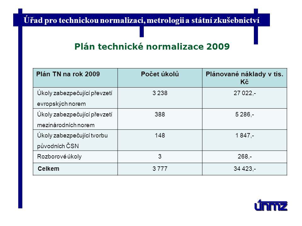 Úřad pro technickou normalizaci, metrologii a státní zkušebnictví Plán technické normalizace 2009 Plán TN na rok 2009Počet úkolůPlánované náklady v ti