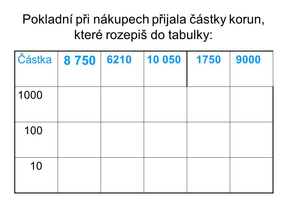 Pokladní při nákupech přijala částky korun, které rozepiš do tabulky: Částka 8 750 621010 050 1750 9000 1000 100 10