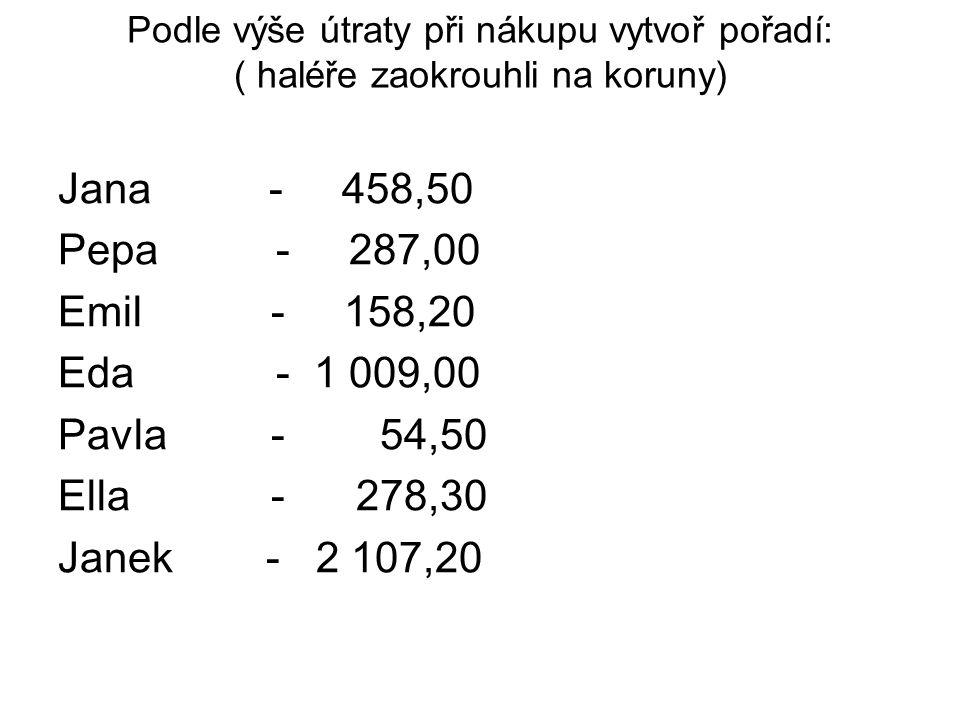 Podle výše útraty při nákupu vytvoř pořadí: ( haléře zaokrouhli na koruny) Jana - 458,50 Pepa - 287,00 Emil - 158,20 Eda - 1 009,00 Pavla - 54,50 Ella - 278,30 Janek - 2 107,20