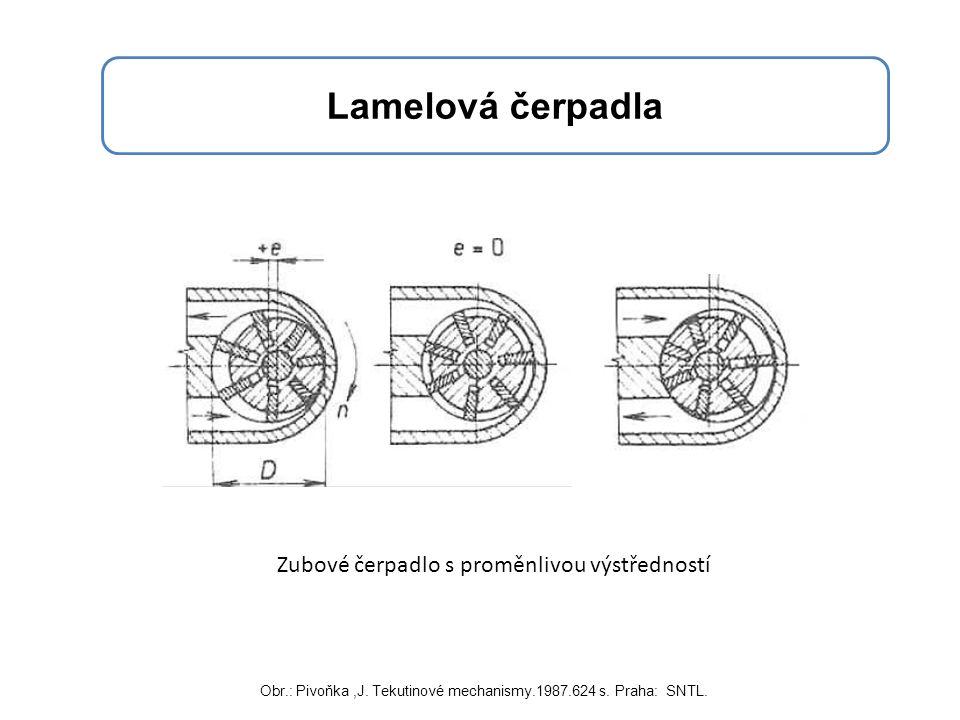 Lamelová čerpadla Zubové čerpadlo s proměnlivou výstředností Obr.: Pivoňka,J. Tekutinové mechanismy.1987.624 s. Praha: SNTL.