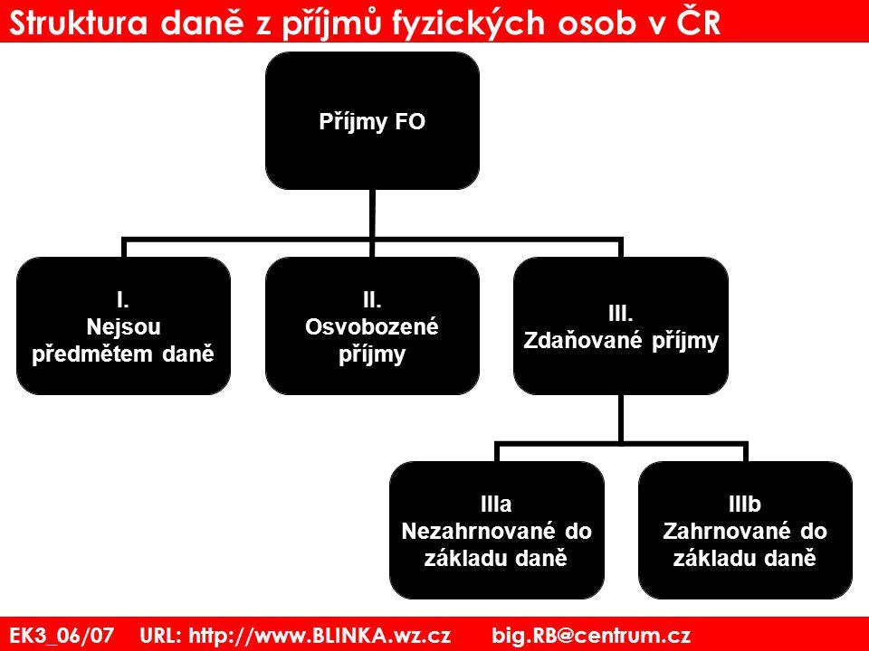 EK3_06/07 URL: http://www.BLINKA.wz.cz big.RB@centrum.cz Struktura daně z příjmů fyzických osob v ČR Příjmy FO I. Nejsou předmětem daně II. Osvobozené