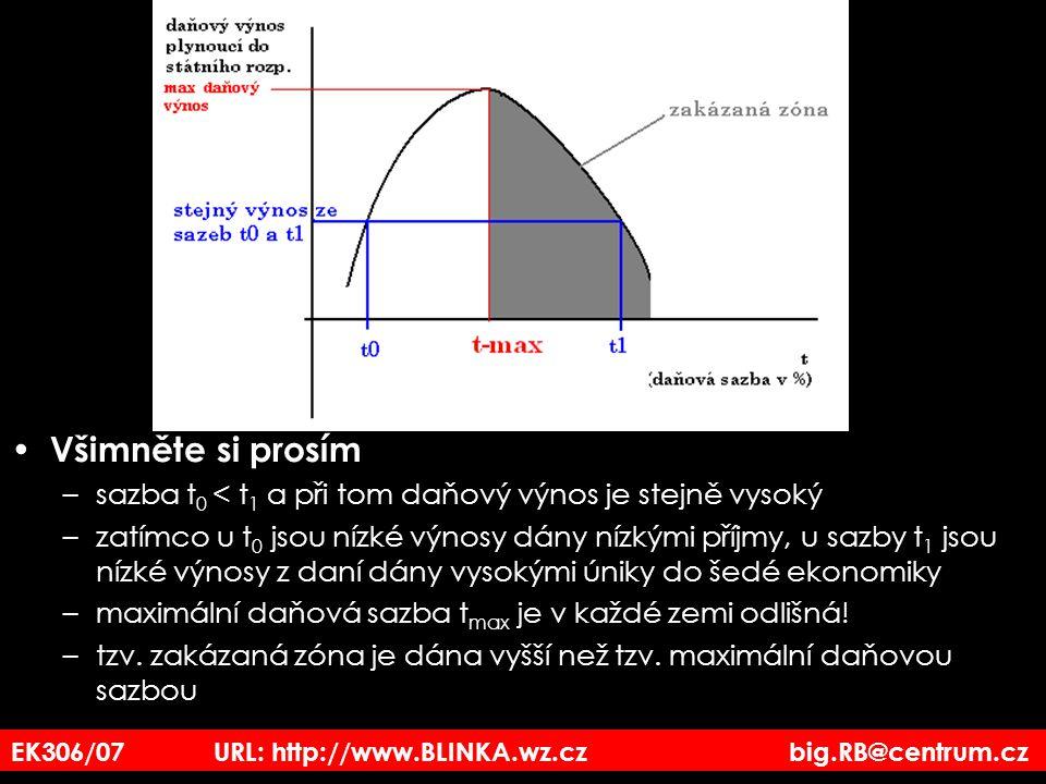 EK306/07 URL: http://www.BLINKA.wz.cz big.RB@centrum.cz Všimněte si prosím –sazba t 0 < t 1 a při tom daňový výnos je stejně vysoký –zatímco u t 0 jso