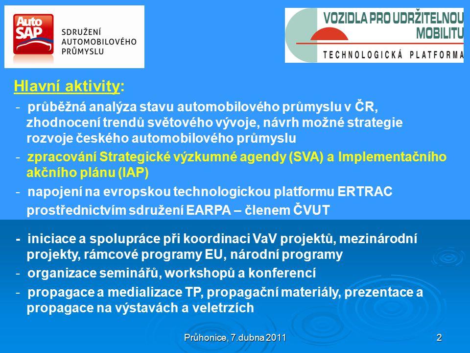 Průhonice, 7.dubna 2011 2 Hlavní aktivity: - průběžná analýza stavu automobilového průmyslu v ČR, zhodnocení trendů světového vývoje, návrh možné strategie rozvoje českého automobilového průmyslu - zpracování Strategické výzkumné agendy (SVA) a Implementačního akčního plánu (IAP) - napojení na evropskou technologickou platformu ERTRAC prostřednictvím sdružení EARPA – členem ČVUT - iniciace a spolupráce při koordinaci VaV projektů, mezinárodní projekty, rámcové programy EU, národní programy - organizace seminářů, workshopů a konferencí - propagace a medializace TP, propagační materiály, prezentace a propagace na výstavách a veletrzích