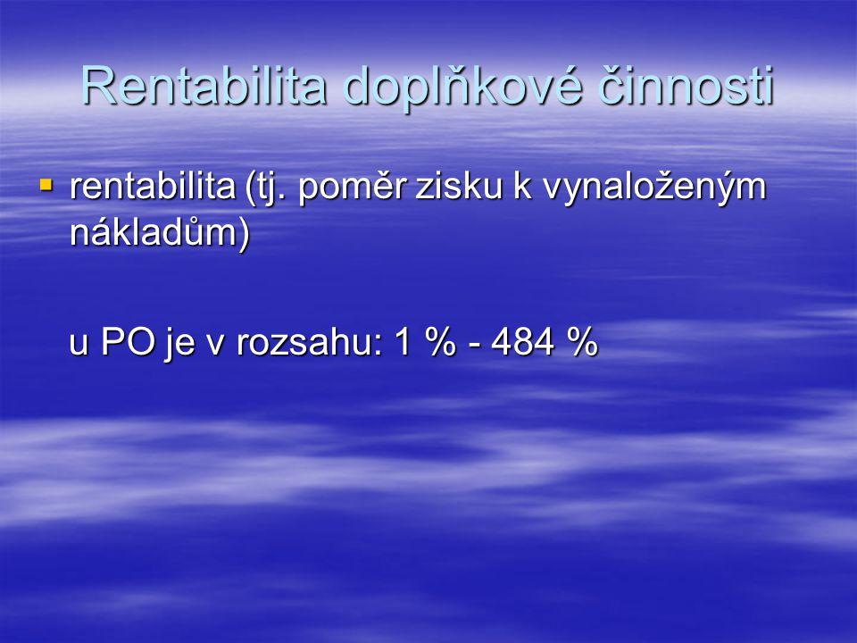 Rentabilita doplňkové činnosti  rentabilita (tj.