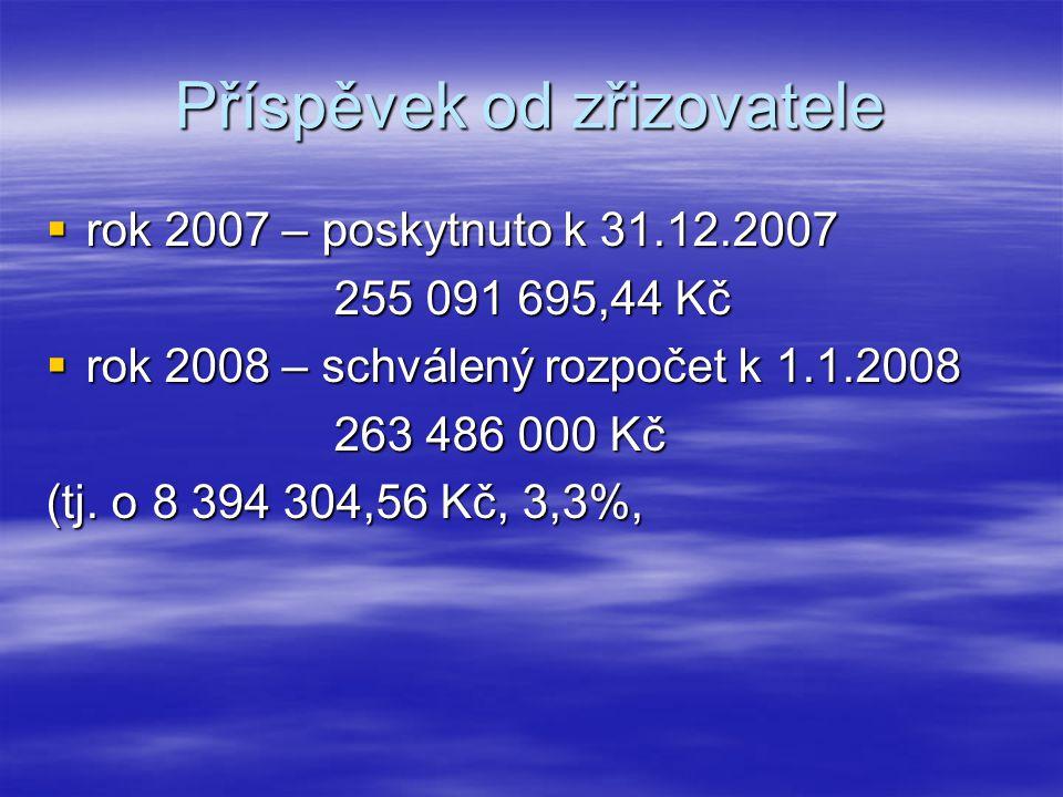 Příspěvek od zřizovatele  rok 2007 – poskytnuto k 31.12.2007 255 091 695,44 Kč 255 091 695,44 Kč  rok 2008 – schválený rozpočet k 1.1.2008 263 486 000 Kč 263 486 000 Kč (tj.