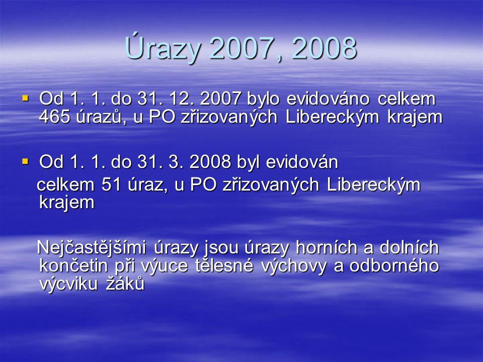Úrazy 2007, 2008  Od 1. 1. do 31. 12.