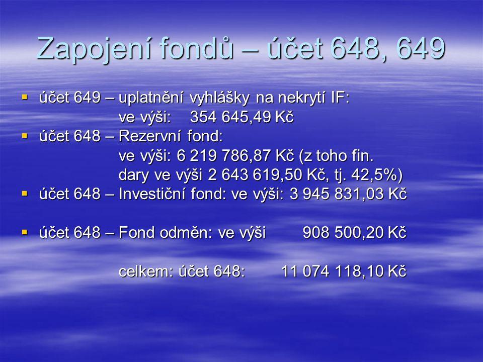 Zapojení fondů – účet 648, 649  účet 649 – uplatnění vyhlášky na nekrytí IF: ve výši: 354 645,49 Kč ve výši: 354 645,49 Kč  účet 648 – Rezervní fond: ve výši: 6 219 786,87 Kč (z toho fin.