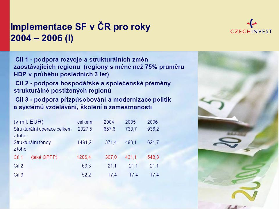 Implementace SF v ČR pro roky 2004 – 2006 (I) Cíl 1 - podpora rozvoje a strukturálních změn zaostávajících regionů (regiony s méně než 75% průměru HDP v průběhu posledních 3 let) Cíl 2 - podpora hospodářské a společenské přeměny strukturálně postižených regionů Cíl 3 - podpora přizpůsobování a modernizace politik a systémů vzdělávání, školení a zaměstnanosti (v mil.