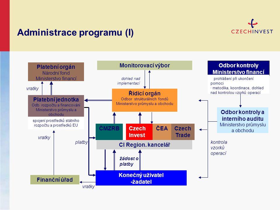 Administrace programu (I) žádost o platby kontrola vzorků operací platby vratky dohled nad implementací Platební orgán Národní fond Ministerstvo financí Řídicí orgán Odbor strukturálních fondů Ministerstvo průmyslu a obchodu Platební jednotka Odb.