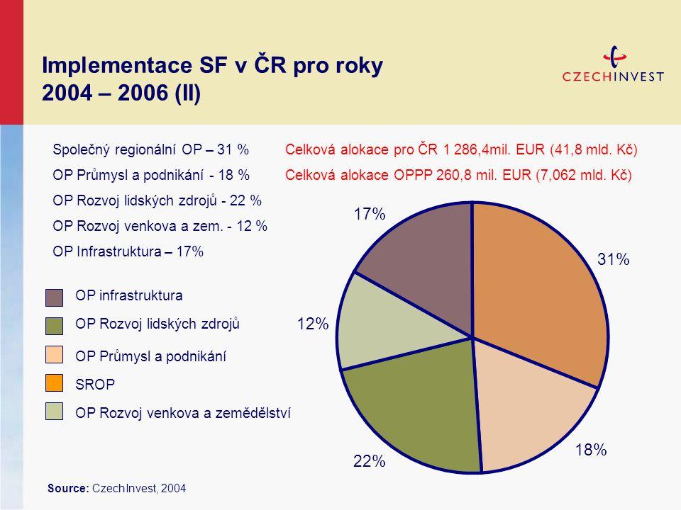 Implementace SF v ČR pro roky 2004 – 2006 (II) Source: CzechInvest, 2004 Společný regionální OP – 31 % OP Průmysl a podnikání - 18 % OP Rozvoj lidských zdrojů - 22 % OP Rozvoj venkova a zem.