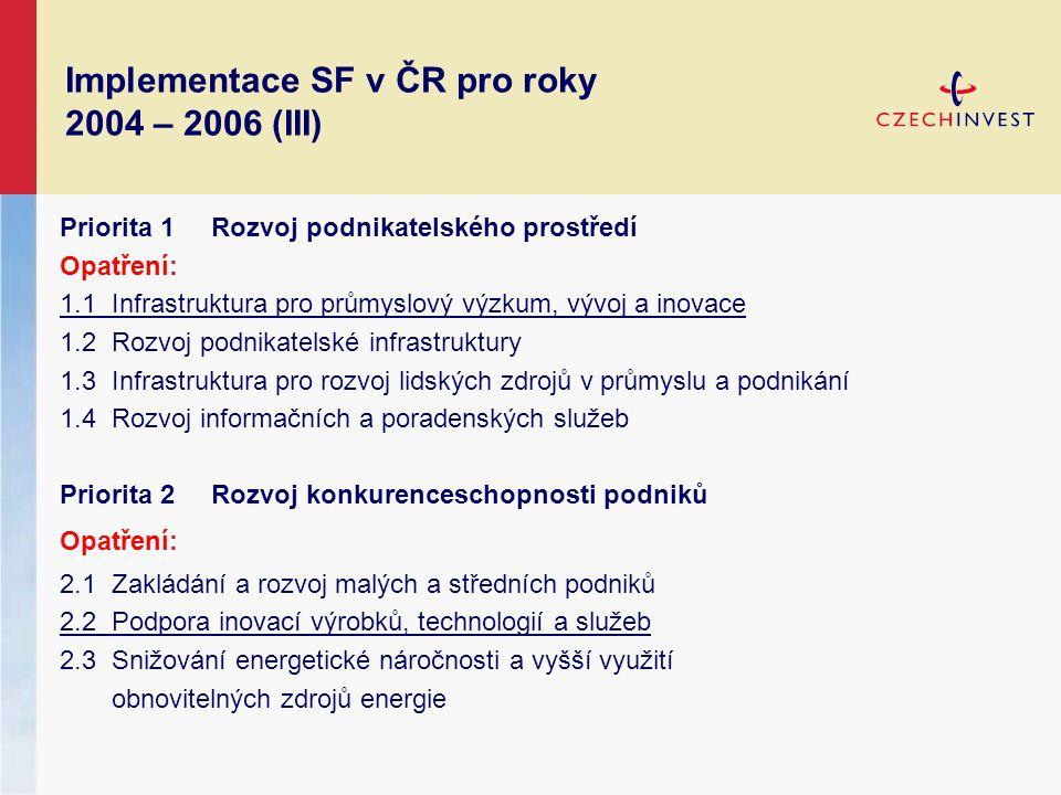 Implementace SF v ČR pro roky 2004 – 2006 (III) Priorita 1 Rozvoj podnikatelského prostředí Opatření: 1.1 Infrastruktura pro průmyslový výzkum, vývoj a inovace 1.2 Rozvoj podnikatelské infrastruktury 1.3 Infrastruktura pro rozvoj lidských zdrojů v průmyslu a podnikání 1.4 Rozvoj informačních a poradenských služeb Priorita 2 Rozvoj konkurenceschopnosti podniků Opatření: 2.1 Zakládání a rozvoj malých a středních podniků 2.2 Podpora inovací výrobků, technologií a služeb 2.3 Snižování energetické náročnosti a vyšší využití obnovitelných zdrojů energie