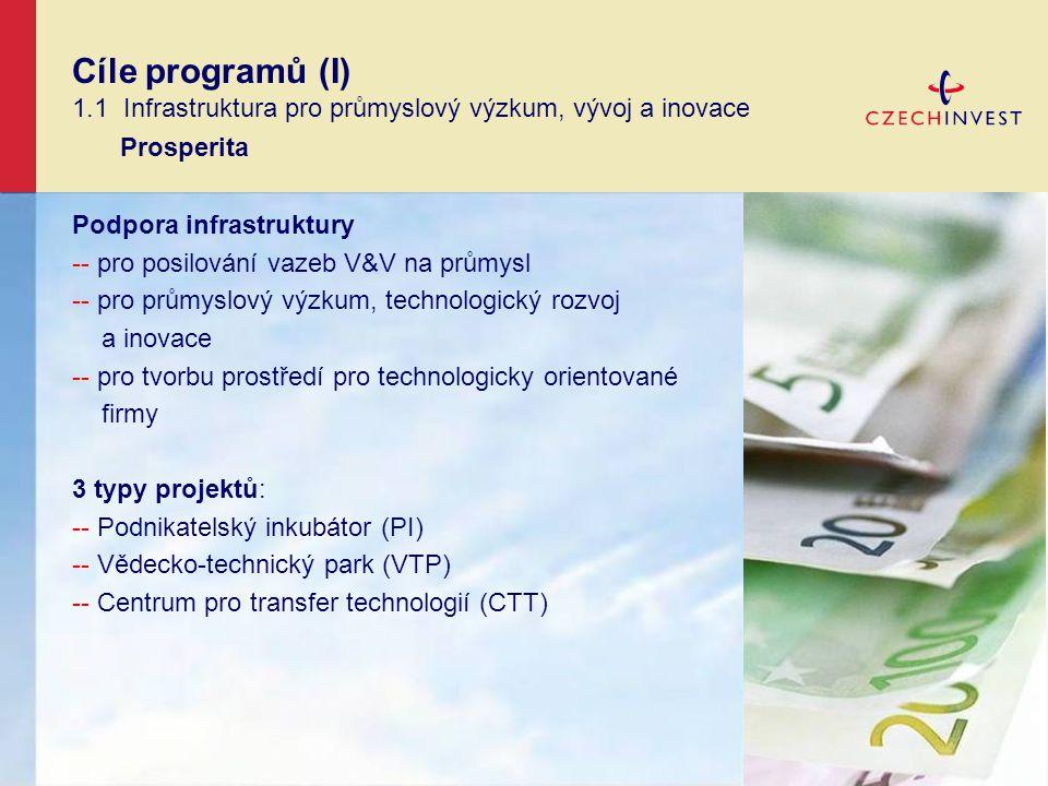 Podpora infrastruktury -- pro posilování vazeb V&V na průmysl -- pro průmyslový výzkum, technologický rozvoj a inovace -- pro tvorbu prostředí pro technologicky orientované firmy 3 typy projektů: -- Podnikatelský inkubátor (PI) -- Vědecko-technický park (VTP) -- Centrum pro transfer technologií (CTT) Cíle programů (I) 1.1 Infrastruktura pro průmyslový výzkum, vývoj a inovace Prosperita