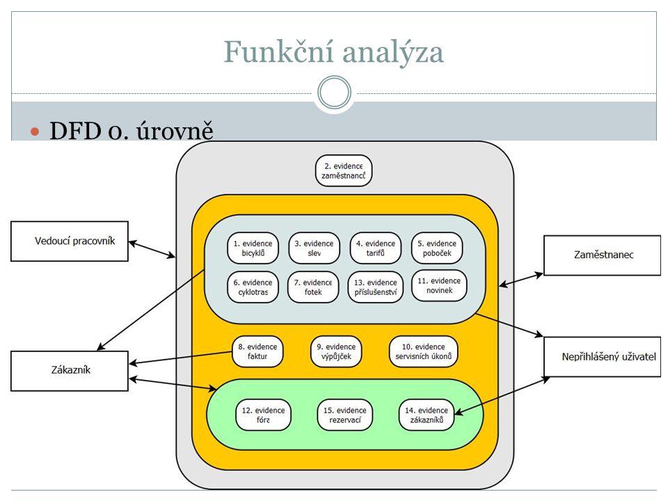 Funkční analýza DFD 0. úrovně