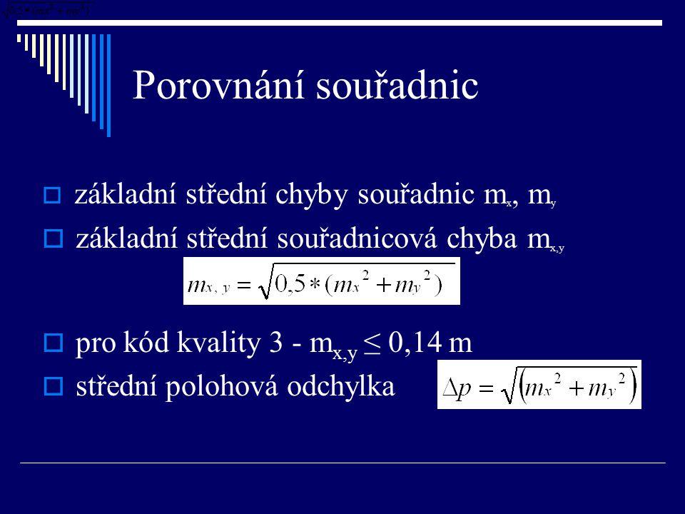 Porovnání souřadnic  základní střední chyby souřadnic m x, m y  základní střední souřadnicová chyba m x,y  pro kód kvality 3 - m x,y ≤ 0,14 m  stř