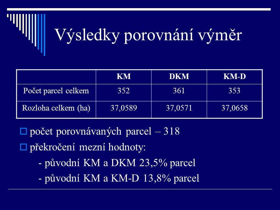 Výsledky porovnání výměr  počet porovnávaných parcel – 318  překročení mezní hodnoty: - původní KM a DKM 23,5% parcel - původní KM a KM-D 13,8% parc