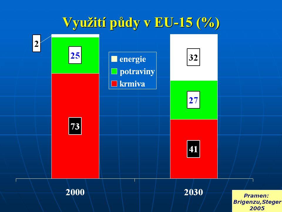 Využití půdy v EU-15 (%) Pramen: Brigenzu,Steger 2005