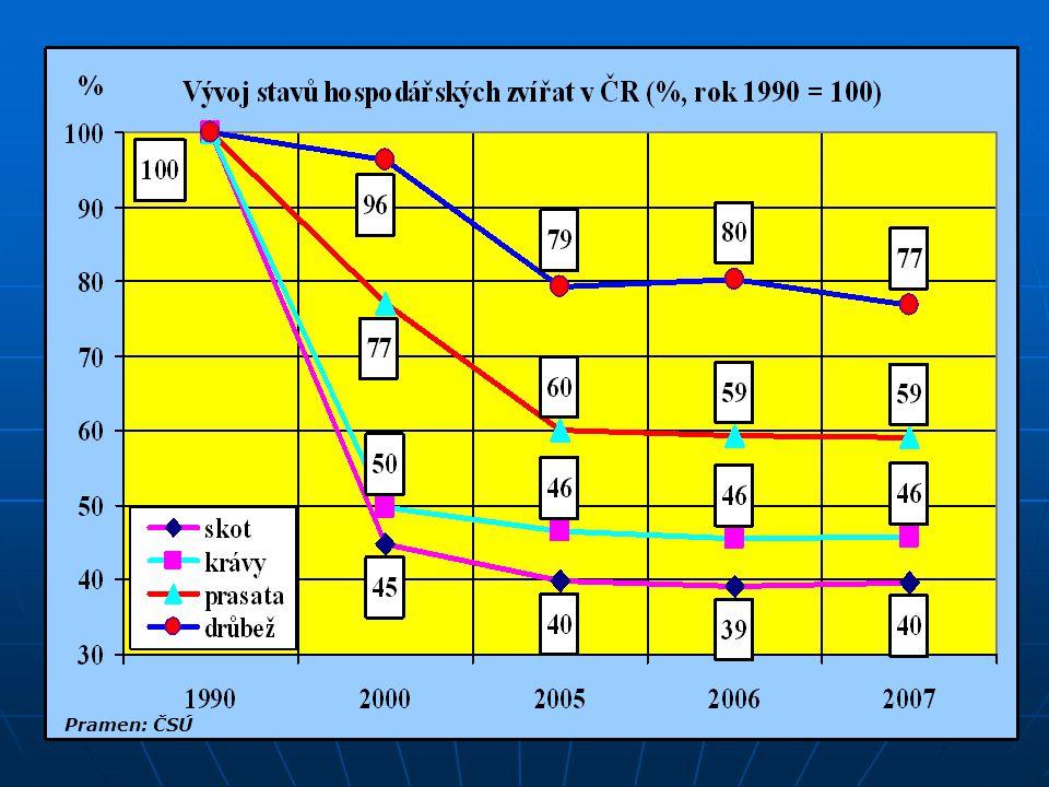 Přímé platby a dotace v Rakousku (2006) Platba, dotace Platba, dotace mil.