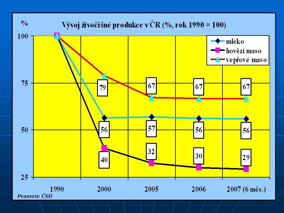Exporty skotu z ČR v roce 2006 (tis.