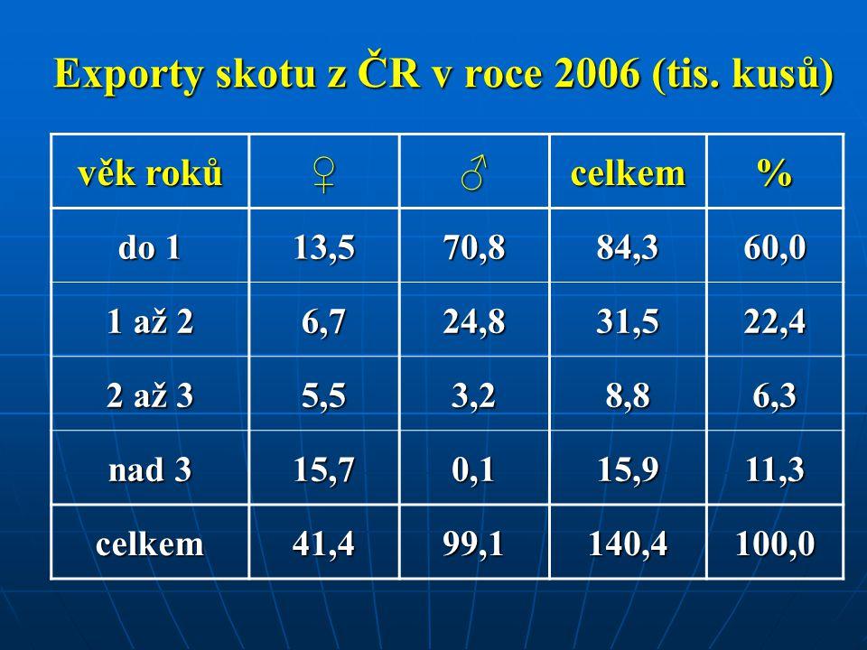 Exporty skotu z ČR v roce 2006 (tis. kusů) věk roků ♀♂celkem% do 1 13,570,884,360,0 1 až 2 6,724,831,522,4 2 až 3 5,53,28,86,3 nad 3 15,70,115,911,3 c