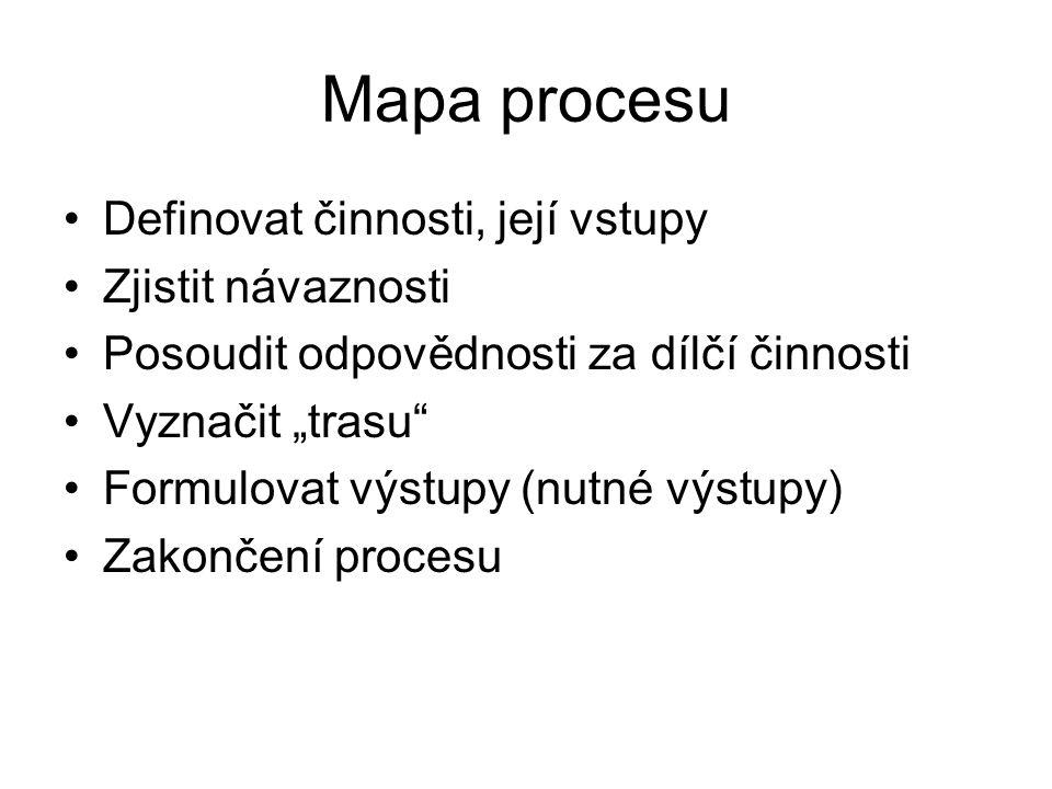 """Mapa procesu Definovat činnosti, její vstupy Zjistit návaznosti Posoudit odpovědnosti za dílčí činnosti Vyznačit """"trasu"""" Formulovat výstupy (nutné výs"""