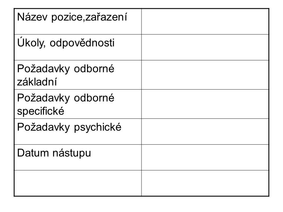 Název pozice,zařazení Úkoly, odpovědnosti Požadavky odborné základní Požadavky odborné specifické Požadavky psychické Datum nástupu