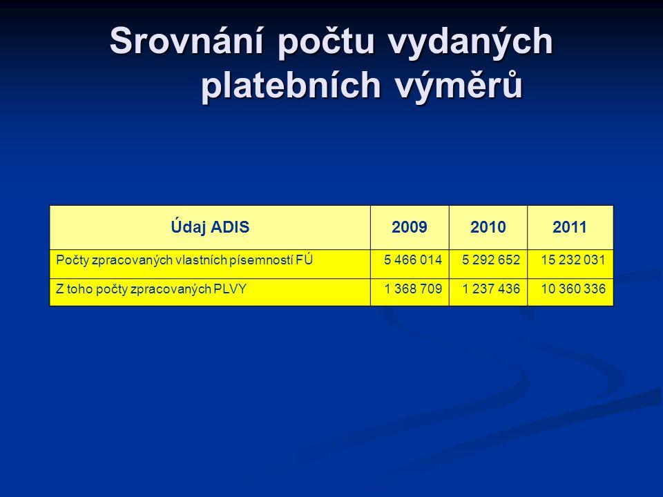 Srovnání počtu vydaných platebních výměrů Údaj ADIS200920102011 Počty zpracovaných vlastních písemností FÚ5 466 0145 292 65215 232 031 Z toho počty zpracovaných PLVY1 368 7091 237 43610 360 336