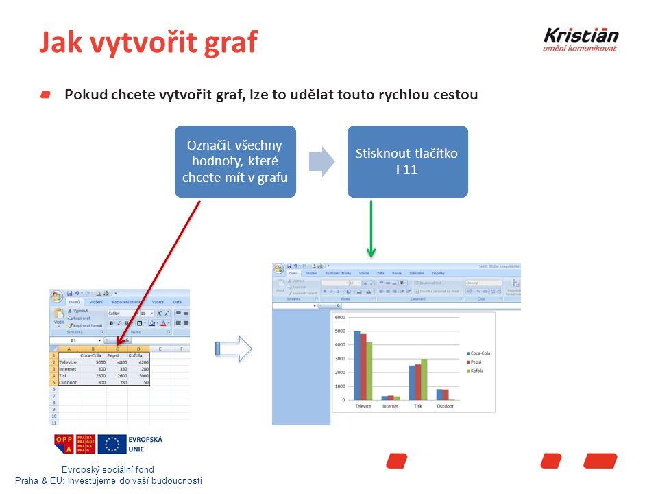 Evropský sociální fond Praha & EU: Investujeme do vaší budoucnosti Jak vytvořit graf Pokud chcete vytvořit graf, lze to udělat touto rychlou cestou Označit všechny hodnoty, které chcete mít v grafu Stisknout tlačítko F11