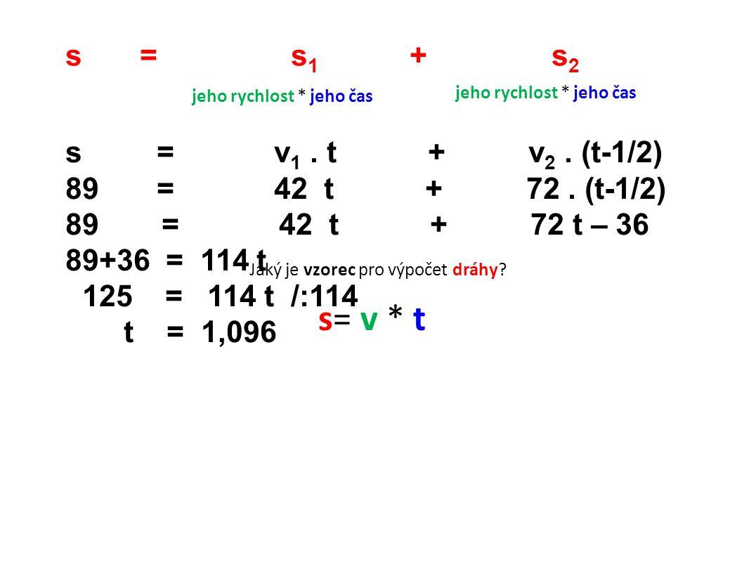 s = s 1 + s 2 Jaký je vzorec pro výpočet dráhy? s= v * t jeho rychlost * jeho čas s = v 1. t + v 2. (t-1/2) 89 = 42 t + 72. (t-1/2) 89 = 42 t + 72 t –