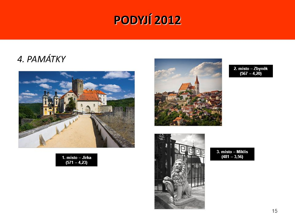 15 4. PAMÁTKY 1. místo – Jirka (571 – 4,23) 2. místo – Zbyněk (567 – 4,20) 3.